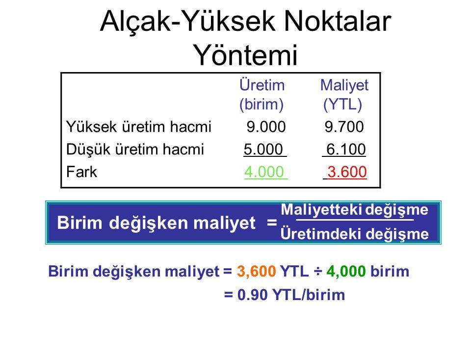 Birim değişken maliyet = Maliyetteki değişme Üretimdeki değişme Alçak-Yüksek Noktalar Yöntemi Birim değişken maliyet = 3,600 YTL ÷ 4,000 birim = 0.90