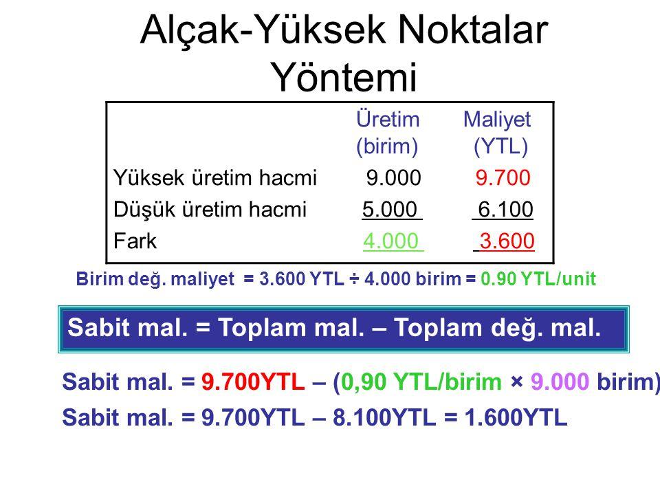 Alçak-Yüksek Noktalar Yöntemi Sabit mal. = Toplam mal. – Toplam değ. mal. Sabit mal. = 9.700YTL – (0,90 YTL/birim × 9.000 birim) Sabit mal. = 9.700YTL