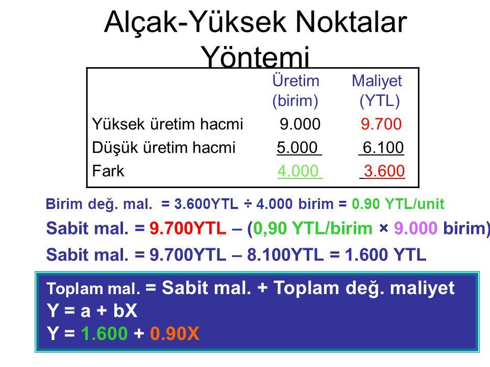 Alçak-Yüksek Noktalar Yöntemi Birim değ. mal. = 3.600YTL ÷ 4.000 birim = 0.90 YTL/unit Toplam mal. = Sabit mal. + Toplam değ. maliyet Y = a + bX Y = 1