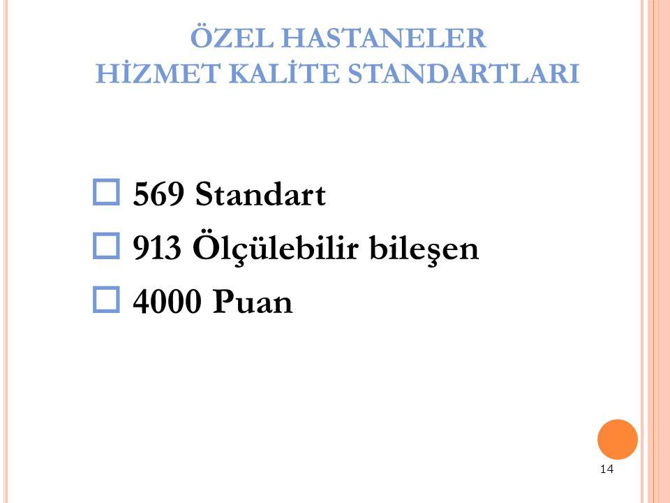 ÖZEL HASTANELER HİZMET KALİTE STANDARTLARI 14  569 Standart  913 Ölçülebilir bileşen  4000 Puan