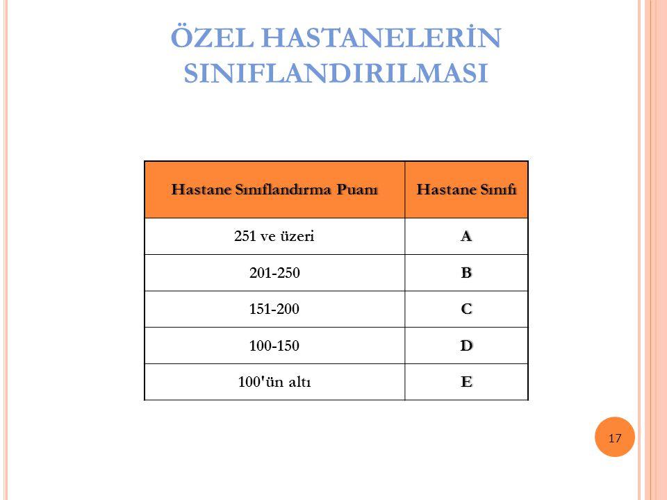 ÖZEL HASTANELERİN SINIFLANDIRILMASI 17 Hastane Sınıflandırma PuanıHastane Sınıflandırma PuanıHastane SınıfıHastane Sınıfı 251 ve üzeriA 201-250B 151-2
