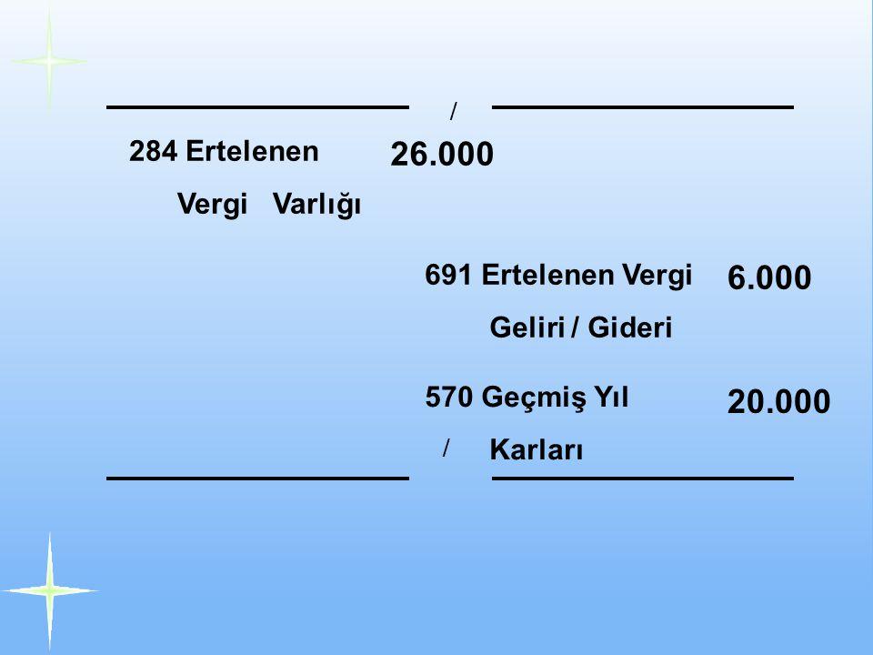 284 Ertelenen Vergi Varlığı 26.000 691 Ertelenen Vergi Geliri / Gideri 6.000 570 Geçmiş Yıl Karları 20.000 / /