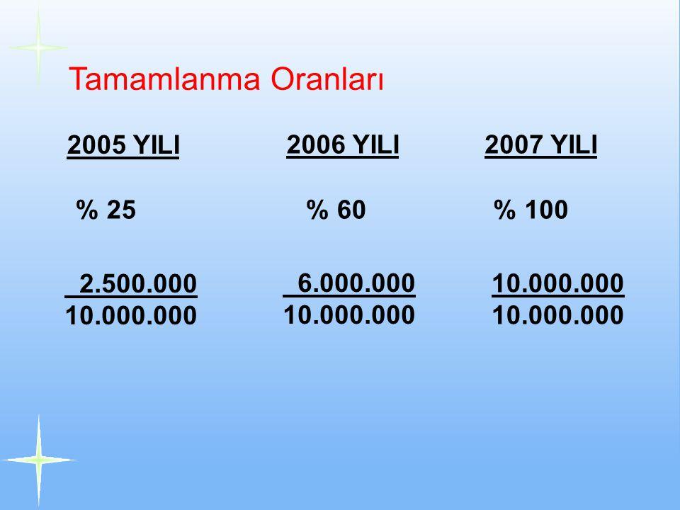 Tamamlanma Oranları 2005 YILI 2006 YILI2007 YILI % 25 % 60 % 100 2.500.000 10.000.000 6.000.000 10.000.000