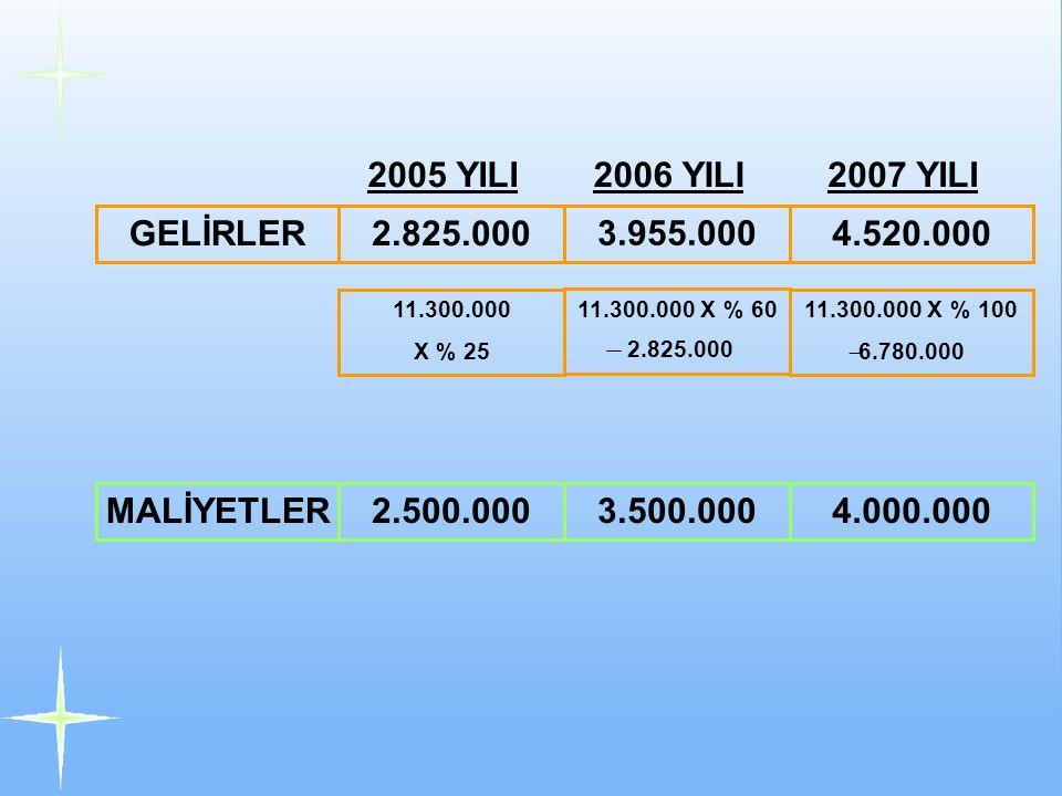 GELİRLER2.825.000 3.955.000 4.520.000 2005 YILI2006 YILI2007 YILI 11.300.000 X % 25 11.300.000 X % 60 ̶ 2.825.000 11.300.000 X % 100 ̶ 6.780.000 MALİYETLER2.500.0003.500.0004.000.000