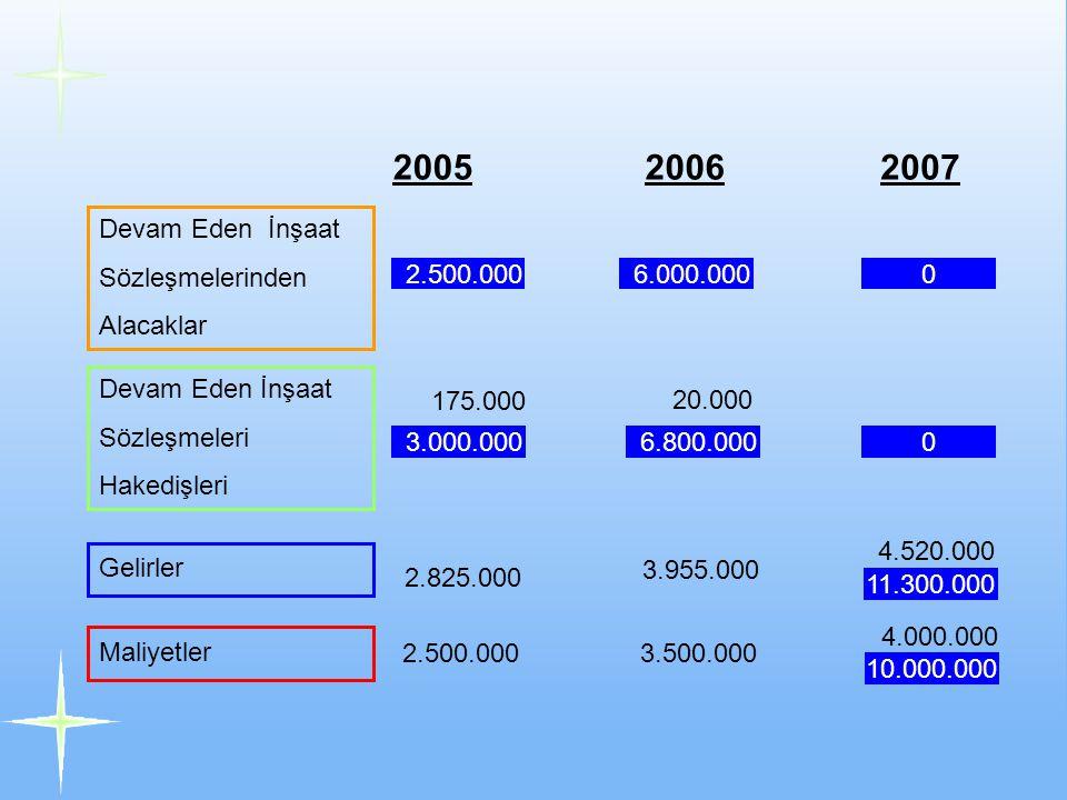 Devam Eden İnşaat Sözleşmelerinden Alacaklar Devam Eden İnşaat Sözleşmeleri Hakedişleri Gelirler Maliyetler 200520062007 175.000 20.000 2.825.000 2.500.000 3.955.000 3.500.000 4.520.000 4.000.000 2.500.000 3.000.000 6.000.000 11.300.000 10.000.000 6.800.000 0 0