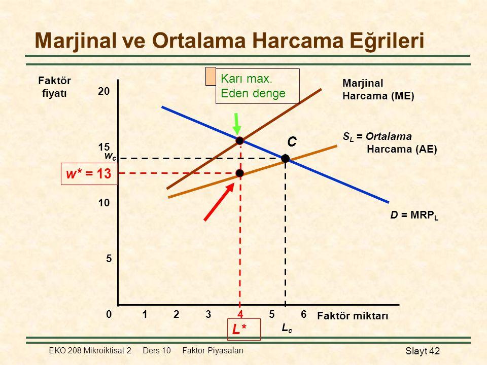 EKO 208 Mikroiktisat 2 Ders 10 Faktör Piyasaları Slayt 42 S L = Ortalama Harcama (AE) Marjinal Harcama (ME) D = MRP L Marjinal ve Ortalama Harcama Eğr