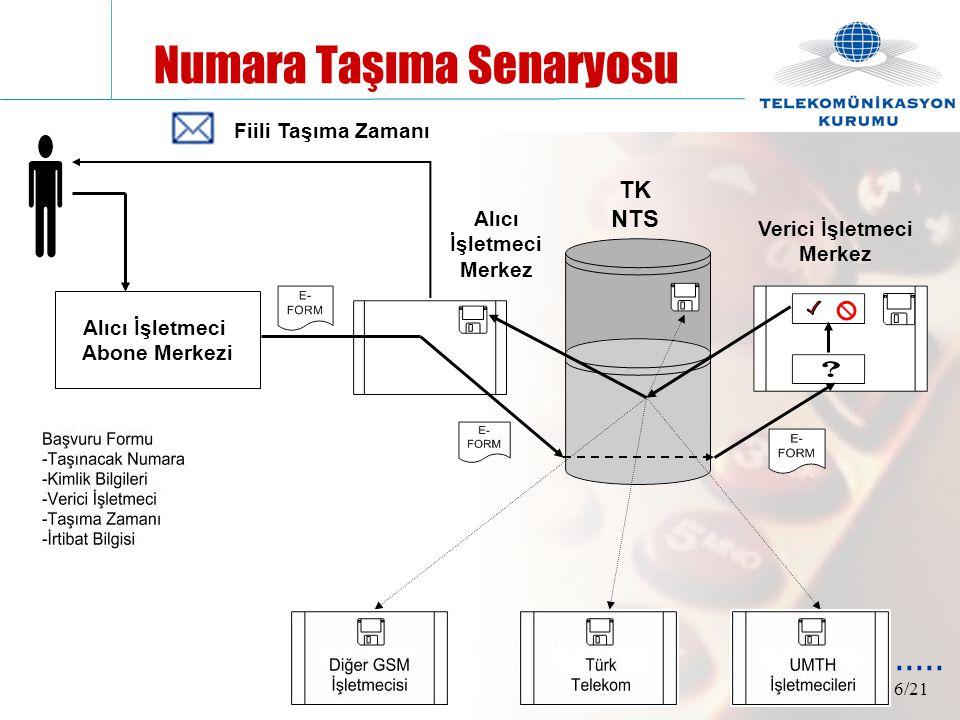 6/21 Numara Taşıma Senaryosu TK NTS Alıcı İşletmeci Merkez Alıcı İşletmeci Abone Merkezi Verici İşletmeci Merkez Fiili Taşıma Zamanı.....