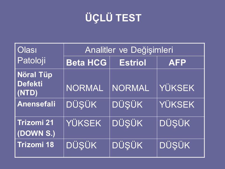 Olası Patoloji Analitler ve Değişimleri Beta HCG Estriol AFP Nöral Tüp Defekti (NTD) NORMAL YÜKSEK Anensefali DÜŞÜK YÜKSEK Trizomi 21 (DOWN S.) YÜKSEK