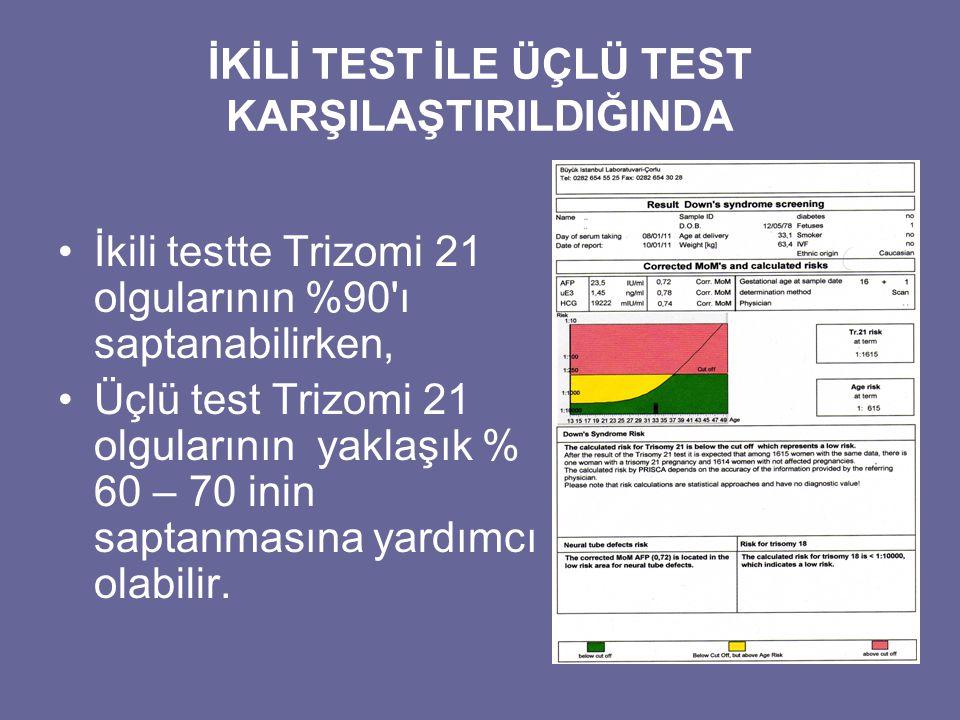 İKİLİ TEST İLE ÜÇLÜ TEST KARŞILAŞTIRILDIĞINDA •İkili testte Trizomi 21 olgularının %90'ı saptanabilirken, •Üçlü test Trizomi 21 olgularının yaklaşık %