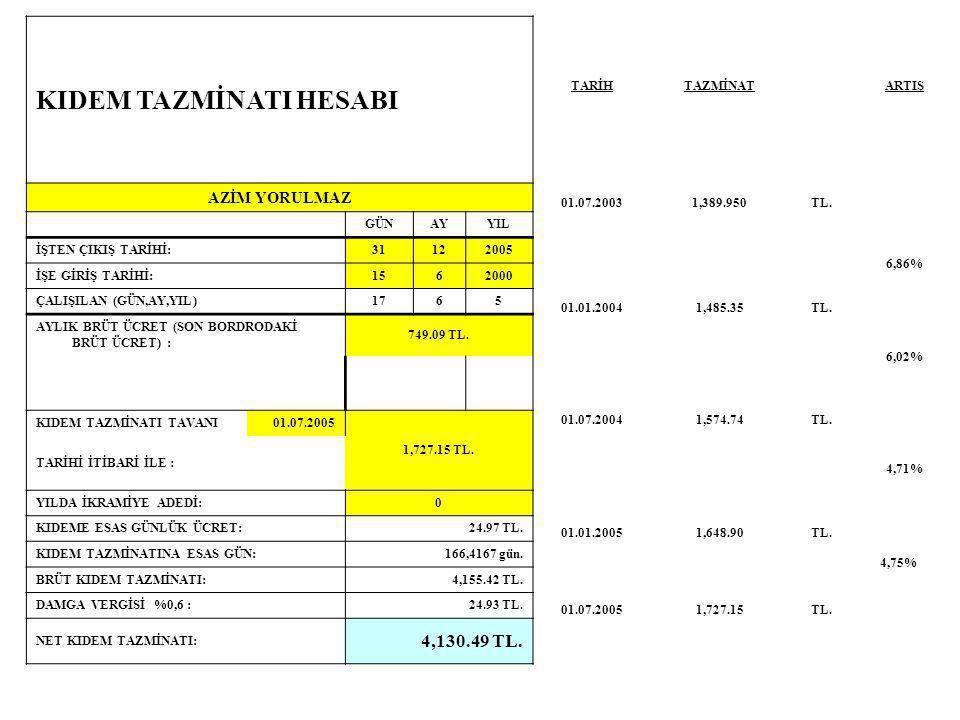 5.) Sırasıyla 2.50, 2.00 ve 3.50 TL saatlik ücret almakta olan 3 işçiye (45 saat/hafta sürelerinin dışında) Pazartesi günleri 2'şer saat Çarşamba günl