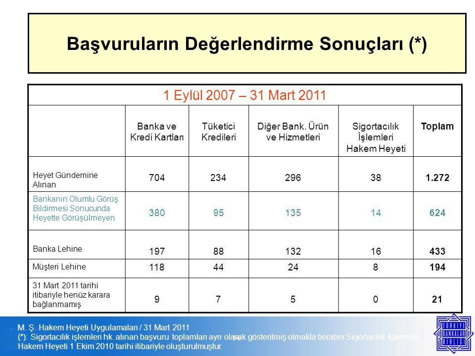 M. Ş. Hakem Heyeti Uygulamaları / 31 Mart 2011 (*): Sigortacılık işlemleri hk. alınan başvuru toplamları ayrı olarak gösterilmiş olmakla beraber Sigor