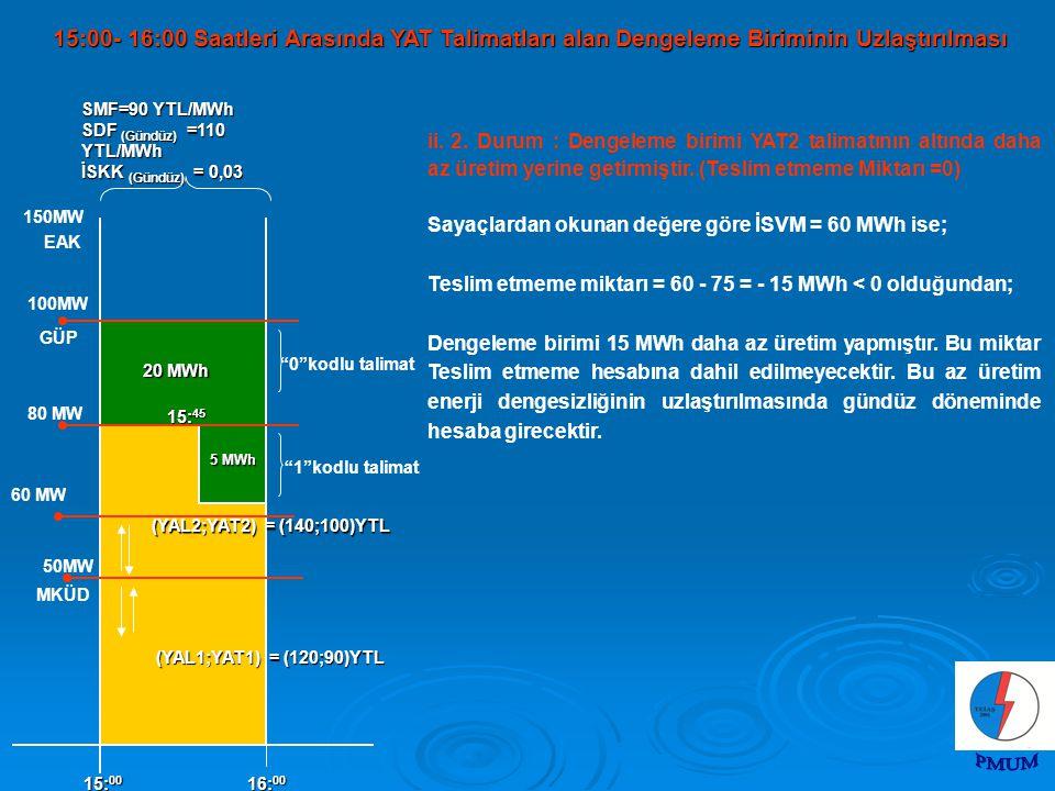 100MW MKÜD 150MW 50MW EAK 5 MWh 15: 00 16: 00 (YAL2;YAT2) = (140;100)YTL 0 kodlu talimat 1 kodlu talimat GÜP (YAL1;YAT1) = (120;90)YTL SMF=90 YTL/MWh SDF (Gündüz) =110 YTL/MWh İSKK (Gündüz) = 0,03 20 MWh 80 MW 15: 45 60 MW ii.