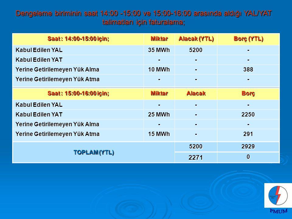Dengeleme biriminin saat 14:00 -15:00 ve 15:00-16:00 arasında aldığı YAL/YAT talimatları için faturalama; Saat : 14:00-15:00 için; Miktar Alacak (YTL) Borç (YTL) Kabul Edilen YAL 35 MWh 5200- Kabul Edilen YAT --- Yerine Getirilemeyen Yük Alma 10 MWh -388 Yerine Getirilemeyen Yük Atma --- Saat : 15:00-16:00 için; MiktarAlacakBorç Kabul Edilen YAL --- Kabul Edilen YAT 25 MWh -2250 Yerine Getirilemeyen Yük Alma --- Yerine Getirilemeyen Yük Atma 15 MWh -291 TOPLAM (YTL) 52002929 22710