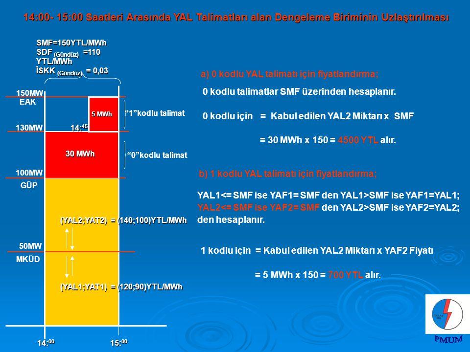 14:00- 15:00 Saatleri Arasında YAL Talimatları alan Dengeleme Biriminin Uzlaştırılması a) 0 kodlu YAL talimatı için fiyatlandırma; 0 kodlu talimatlar SMF üzerinden hesaplanır.