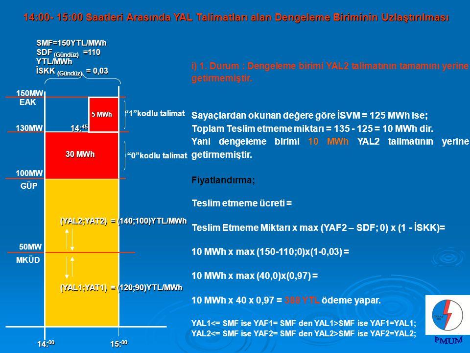 i) 1. Durum : Dengeleme birimi YAL2 talimatının tamamını yerine getirmemiştir. Sayaçlardan okunan değere göre İSVM = 125 MWh ise; Toplam Teslim etmeme