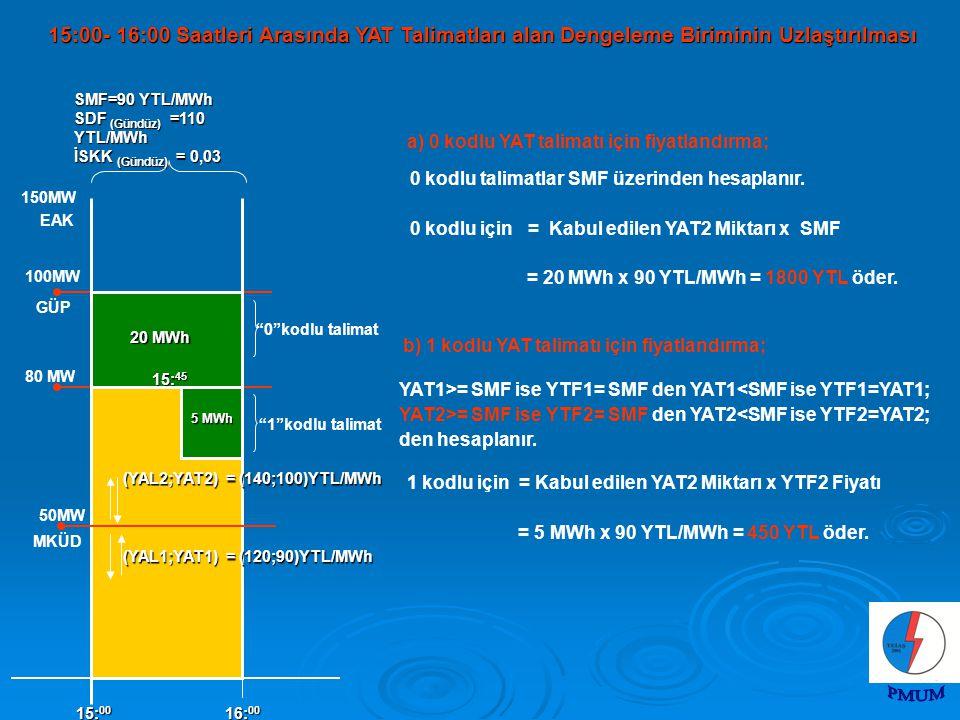 100MW MKÜD 150MW 50MW EAK 5 MWh 15: 00 16: 00 (YAL2;YAT2) = (140;100)YTL/MWh 0 kodlu talimat 1 kodlu talimat GÜP (YAL1;YAT1) = (120;90)YTL/MWh SMF=90 YTL/MWh SDF (Gündüz) =110 YTL/MWh İSKK (Gündüz) = 0,03 20 MWh 80 MW 15: 45 a) 0 kodlu YAT talimatı için fiyatlandırma; 0 kodlu talimatlar SMF üzerinden hesaplanır.