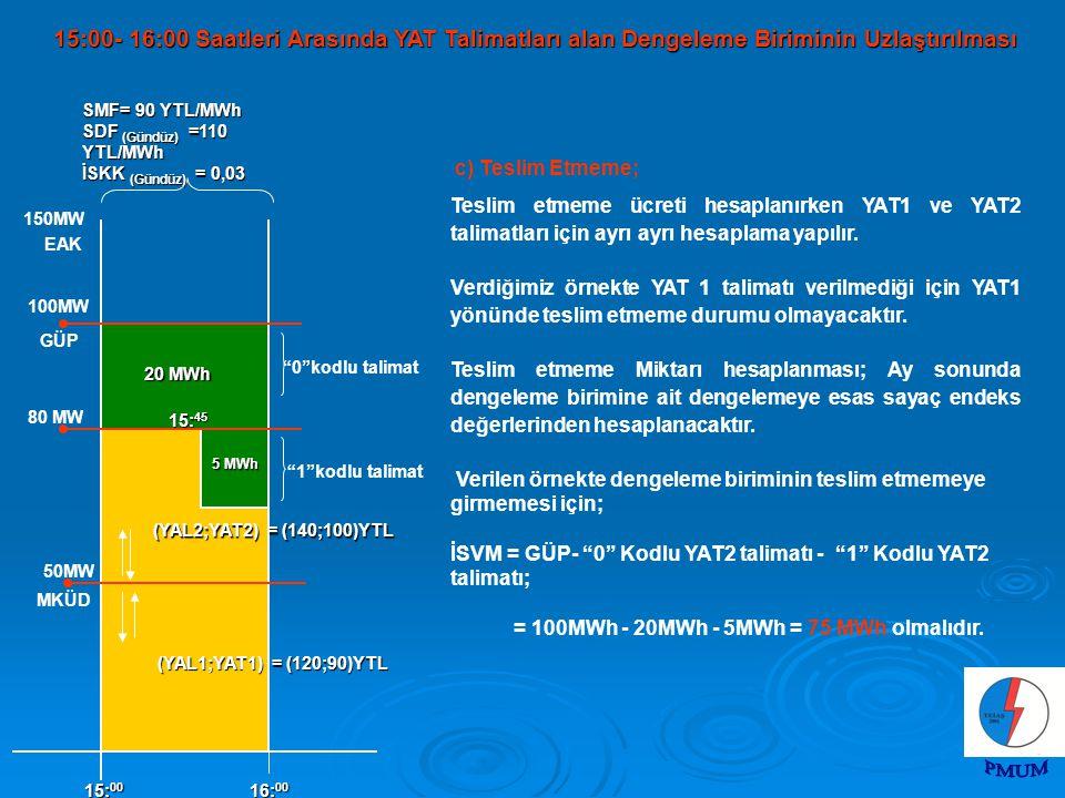 100MW MKÜD 150MW 50MW EAK 5 MWh 15: 00 16: 00 (YAL2;YAT2) = (140;100)YTL 0 kodlu talimat 1 kodlu talimat GÜP (YAL1;YAT1) = (120;90)YTL SMF= 90 YTL/MWh SDF (Gündüz) =110 YTL/MWh İSKK (Gündüz) = 0,03 20 MWh 80 MW 15: 45 c) Teslim Etmeme; Teslim etmeme ücreti hesaplanırken YAT1 ve YAT2 talimatları için ayrı ayrı hesaplama yapılır.