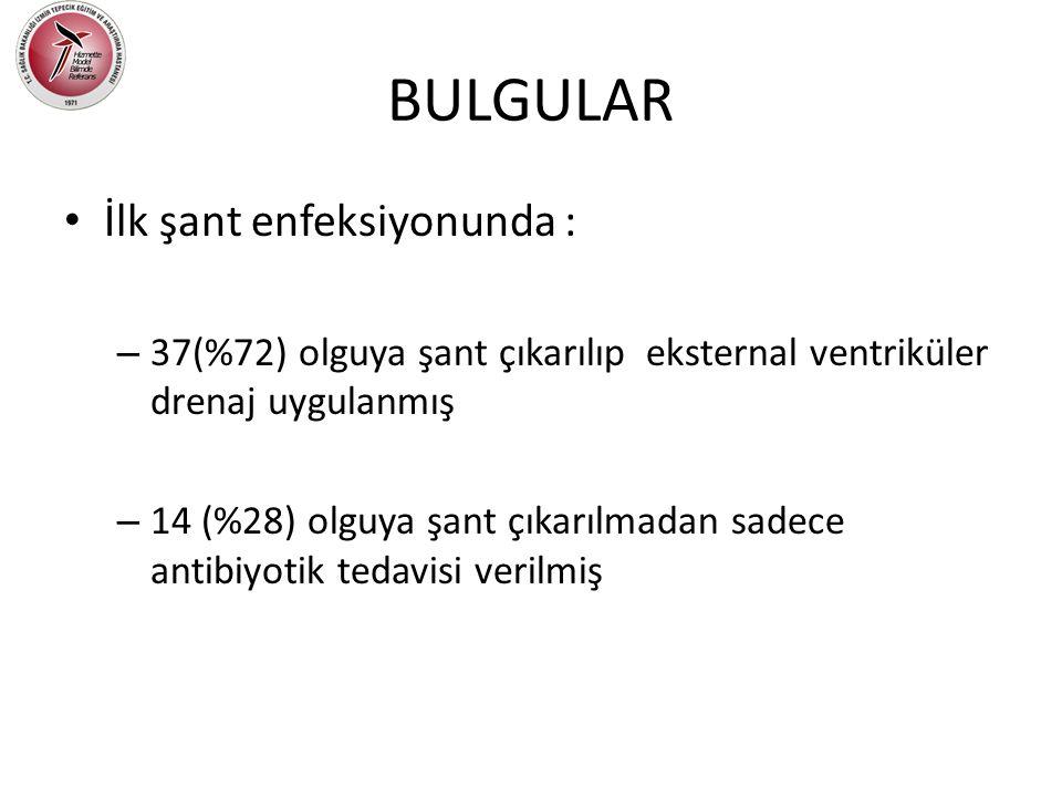 • İlk şant enfeksiyonunda : – 37(%72) olguya şant çıkarılıp eksternal ventriküler drenaj uygulanmış – 14 (%28) olguya şant çıkarılmadan sadece antibiy