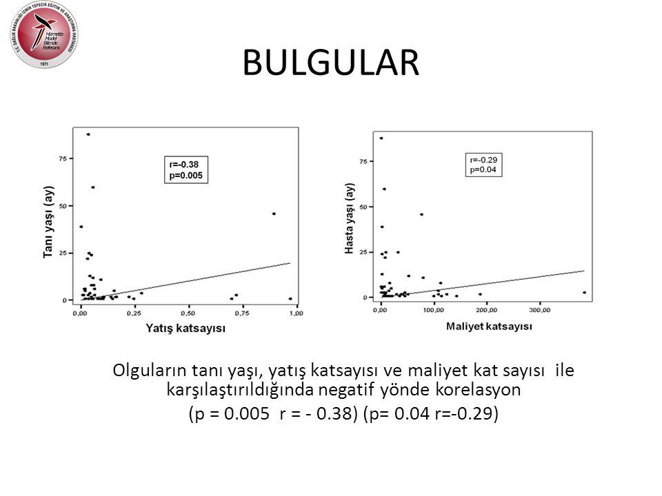 BULGULAR Olguların tanı yaşı, yatış katsayısı ve maliyet kat sayısı ile karşılaştırıldığında negatif yönde korelasyon (p = 0.005 r = - 0.38) (p= 0.04 r=-0.29)