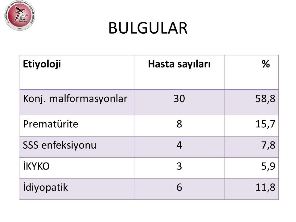 BULGULAR EtiyolojiHasta sayıları % Konj. malformasyonlar30 58,8 Prematürite8 15,7 SSS enfeksiyonu4 7,8 İKYKO3 5,9 İdiyopatik6 11,8
