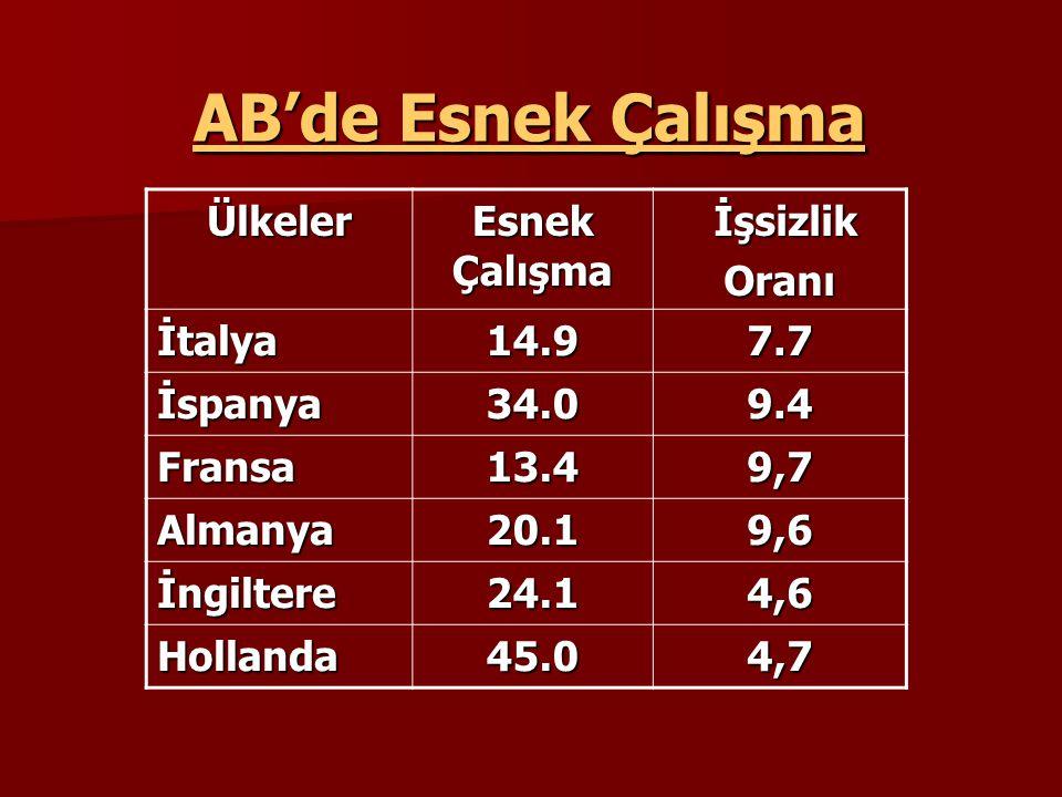 AB'de Esnek Çalışma Ülkeler Esnek Çalışma İşsizlik İşsizlikOranı İtalya14.97.7 İspanya34.09.4 Fransa13.49,7 Almanya20.19,6 İngiltere24.14,6 Hollanda45