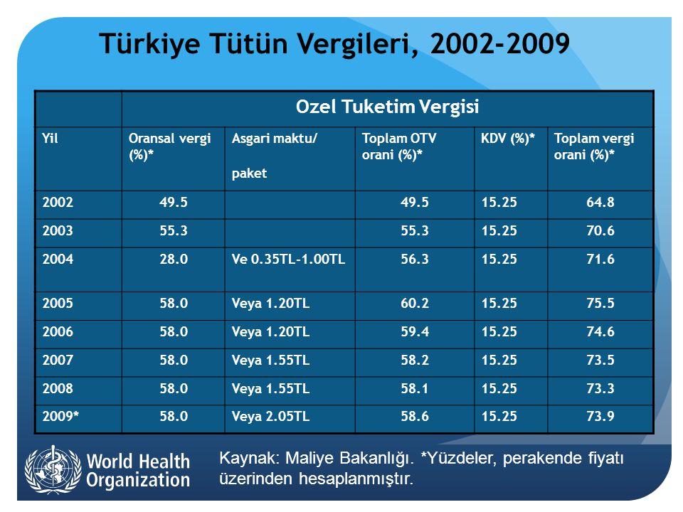 Türkiye Tütün Vergileri, 2002-2009 Ozel Tuketim Vergisi YilOransal vergi (%)* Asgari maktu/ paket Toplam OTV orani (%)* KDV (%)*Toplam vergi orani (%)* 200249.5 15.2564.8 200355.3 15.2570.6 200428.0Ve 0.35TL-1.00TL56.315.2571.6 200558.0Veya 1.20TL60.215.2575.5 200658.0Veya 1.20TL59.415.2574.6 200758.0Veya 1.55TL58.215.2573.5 200858.0Veya 1.55TL58.115.2573.3 2009*58.0Veya 2.05TL58.615.2573.9 Kaynak: Maliye Bakanlığı.