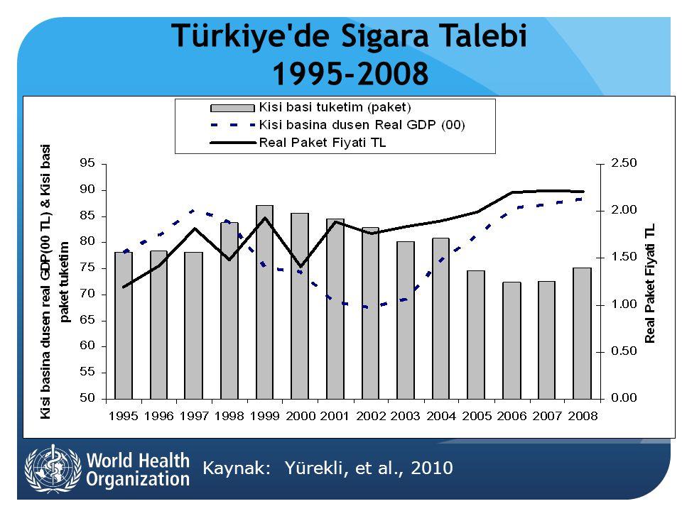 Türkiye de Sigara Talebi 1995-2008 Kaynak: Yürekli, et al., 2010
