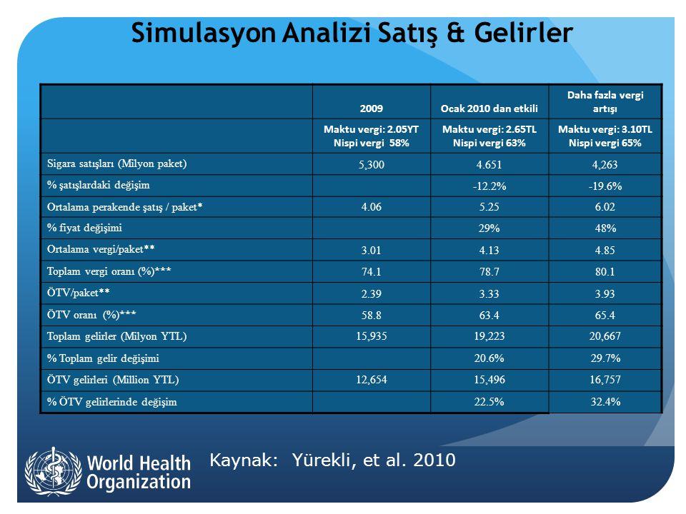 Simulasyon Analizi Satış & Gelirler Kaynak: Yürekli, et al.