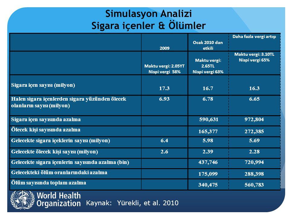 Simulasyon Analizi Sigara içenler & Ölümler Kaynak: Yürekli, et al.