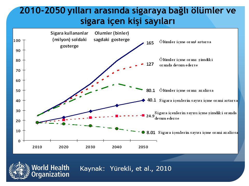 2010-2050 yılları arasında sigaraya bağlı ölümler ve sigara içen kişi sayıları Kaynak: Yürekli, et al., 2010
