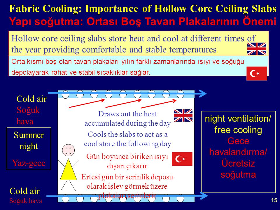 15 Fabric Cooling: Importance of Hollow Core Ceiling Slabs Yapı soğutma: Ortası Boş Tavan Plakalarının Önemi Hollow core ceiling slabs store heat and cool at different times of the year providing comfortable and stable temperatures.