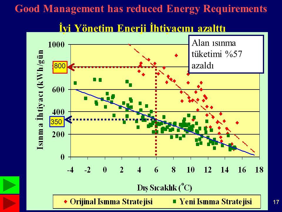 17 Good Management has reduced Energy Requirements İyi Yönetim Enerji İhtiyacını azalttı 800 350 Alan ısınma tüketimi %57 azaldı