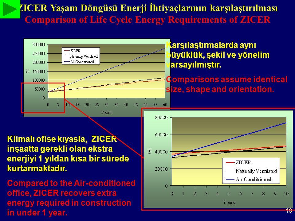 19 ZICER Yaşam Döngüsü Enerji İhtiyaçlarının karşılaştırılması Comparison of Life Cycle Energy Requirements of ZICER Klimalı ofise kıyasla, ZICER inşaatta gerekli olan ekstra enerjiyi 1 yıldan kısa bir sürede kurtarmaktadır.