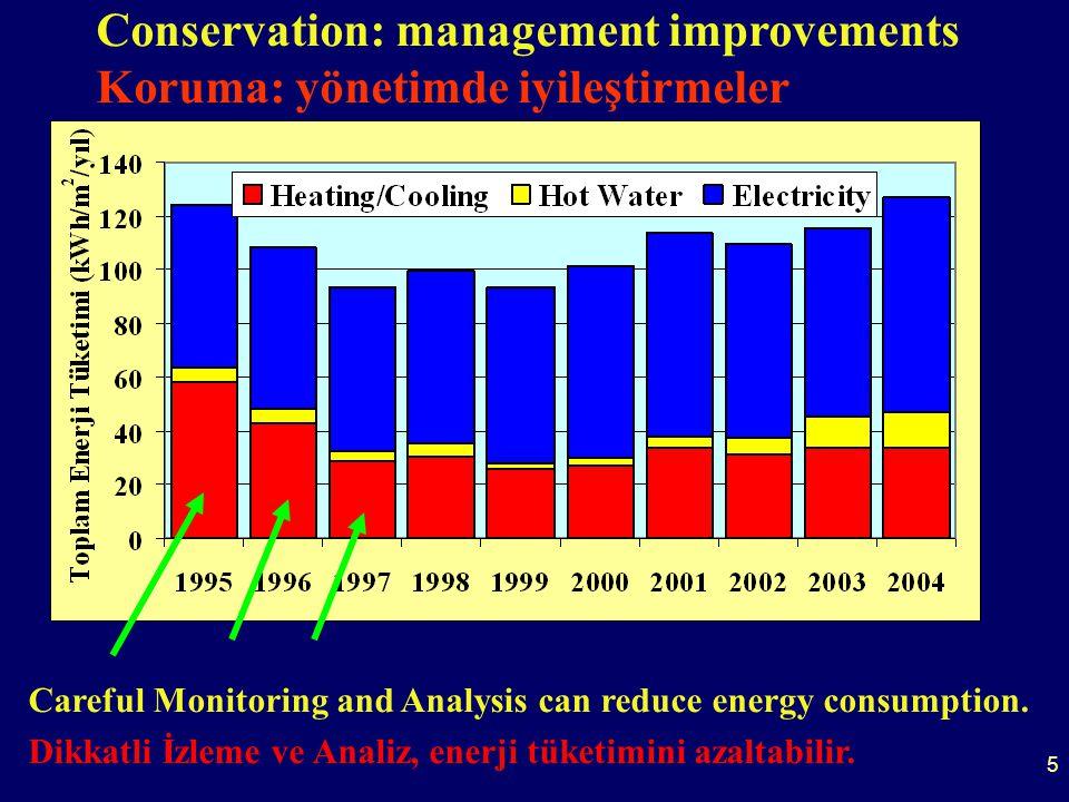 6 Comparison with other buildings Diğer Binalarla Karşılaştırma Energy Performance Enerji Performansı Carbon Dioxide Performance Karbon Dioksit Performanı