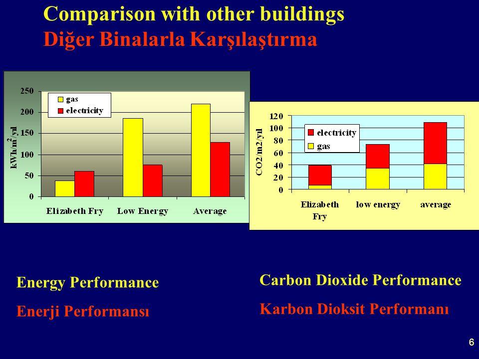 27 Motor Jeneratör %36 Elektrik %50 Isı GA Z Motor Isı Eşanjörü Egzoz Isı Eşanjörü %11 Baca kaybı %3 Radyasyon kaybı 86% verimli Localised generation makes use of waste heat.
