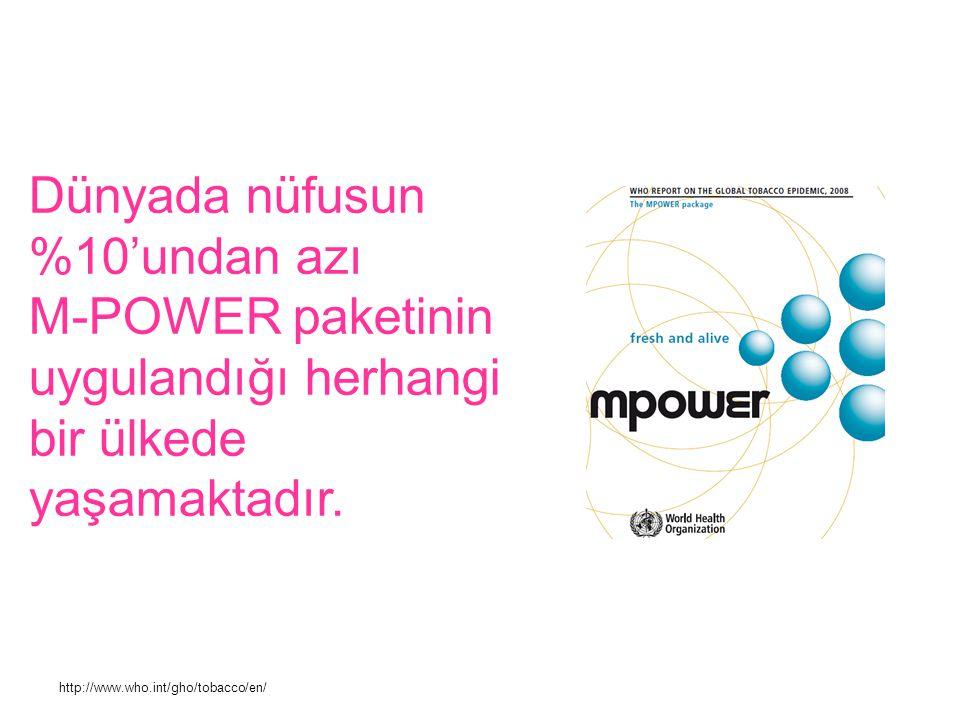 Dünyada nüfusun %10'undan azı M-POWER paketinin uygulandığı herhangi bir ülkede yaşamaktadır.