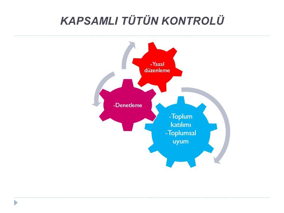 KAPSAMLI TÜTÜN KONTROLÜ -Toplum katılımı -Toplumsal uyum -Denetleme -Yasal düzenleme
