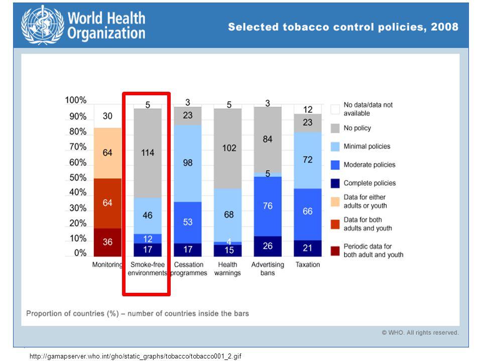 Tütün Kontrolü Hiç başlamama Bırakmanın desteklenmesi Pasif etkilenimin önlenmesi KAPSAMLI YASAKLAR