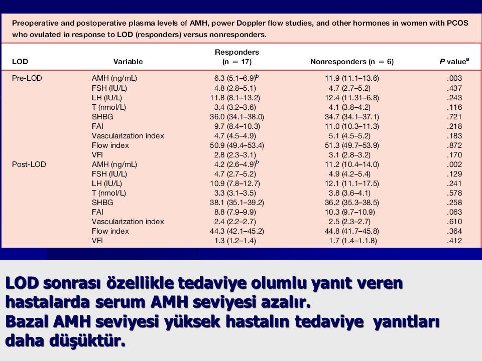LOD sonrası özellikle tedaviye olumlu yanıt veren hastalarda serum AMH seviyesi azalır. Bazal AMH seviyesi yüksek hastalın tedaviye yanıtları daha düş