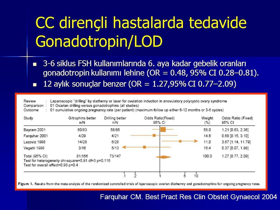 CC dirençli hastalarda tedavide Gonadotropin/LOD  3-6 siklus FSH kullanımlarında 6. aya kadar gebelik oranları gonadotropin kullanımı lehine (OR = 0.