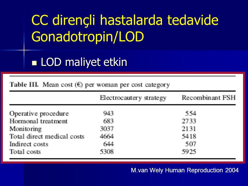  LOD maliyet etkin CC dirençli hastalarda tedavide Gonadotropin/LOD M.van Wely Human Reproduction 2004