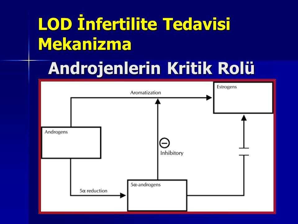 NEJM 352;12:24,2005 Testosteron ↑ SHBG ↓ Serbest T ↑ Periferik aromatizasyon Serbest E 2 ↑ Östron↑ Yüksek Östrojenik Ortam (- ) feedback GnRh'a Hipofizer sensivite artışı (Reseptör artışı)