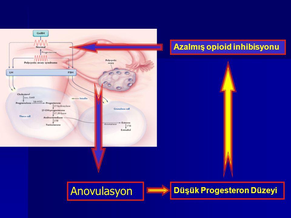 LOD İnfertilite Tedavisi Mekanizma   Androjenik mikro çevrenin foliküler gelişim üzerine olumsuz etkisi düzeltilir   Estrojenik ortam folikülün gelişimine olanak sağlar   Androjenik substrartın azalması periferal aromatizasyon ile östrojen oluşumunu azaltır   Bu hormonal değişiklik hipotalamo-hipofiz-over aksının yeniden düzenlenmesine yol açar   Operasyon sonrası azalan inhibin seviyesi FSH düzeyindeki artıma yardımcıdır.