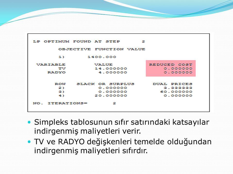 İndirgenmiş maliyetler (reduced cost)  Simpleks tablosunun sıfır satırındaki katsayılar indirgenmiş maliyetleri verir.  TV ve RADYO değişkenleri tem
