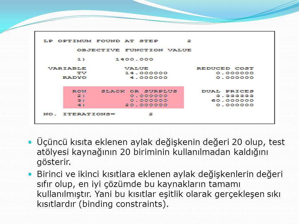Aylak / artık değişkenler  Üçüncü kısıta eklenen aylak değişkenin değeri 20 olup, test atölyesi kaynağının 20 biriminin kullanılmadan kaldığını göste