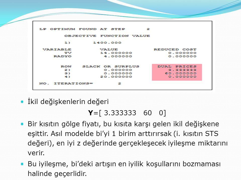 Gölge fiyatlar / ikil değişkenler  İkil değişkenlerin değeri Y=[ 3.333333 60 0]  Bir kısıtın gölge fiyatı, bu kısıta karşı gelen ikil değişkene eşit