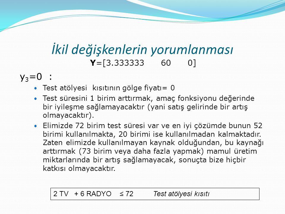 İkil değişkenlerin yorumlanması Y=[3.333333 60 0] y 3 =0 :  Test atölyesi kısıtının gölge fiyatı= 0  Test süresini 1 birim arttırmak, amaç fonksiyon