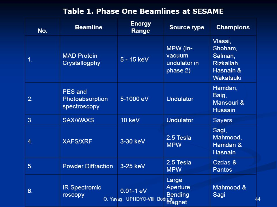 44Ö. Yavaş, UPHDYO-VIII, Bodrum Table 1. Phase One Beamlines at SESAME No. Beamline Energy Range Source typeChampions 1. MAD Protein Crystallogphy 5 -