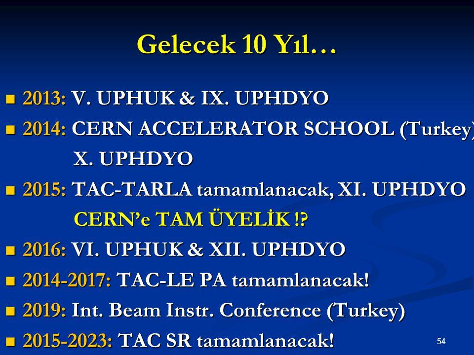 Gelecek 10 Yıl…  2013: V. UPHUK & IX. UPHDYO  2014: CERN ACCELERATOR SCHOOL (Turkey) X. UPHDYO X. UPHDYO  2015: TAC-TARLA tamamlanacak, XI. UPHDYO