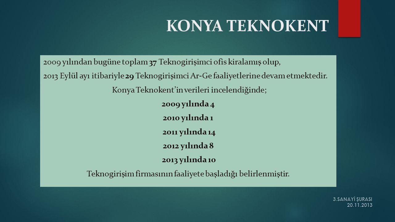 KONYA TEKNOKENT 2009 yılından bugüne toplam 37 Teknogirişimci ofis kiralamış olup, 2013 Eylül ayı itibariyle 29 Teknogirişimci Ar-Ge faaliyetlerine de